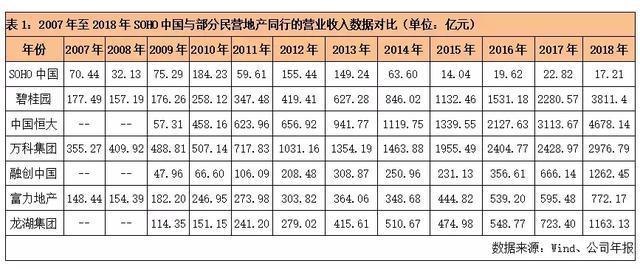 【地產巨擘十年纏斗,SOHO中國為何掉隊?】招商地產排名