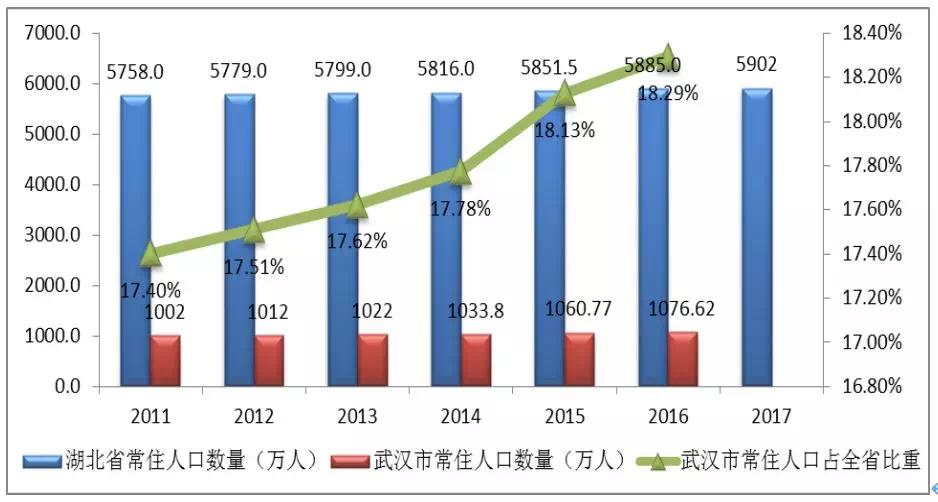 襄阳常住人口有多少_2017年最新留汉毕业生落户流程及资料模板
