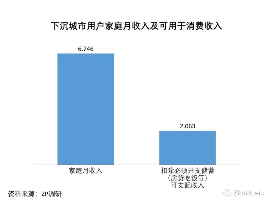 我们调研了500个下沉城市用户,发现低价才是硬道理(图14)