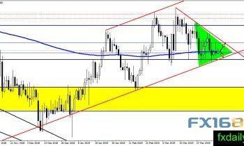 欧美央行同保持耐心模式 欧元、英镑、日元、澳元操作建议