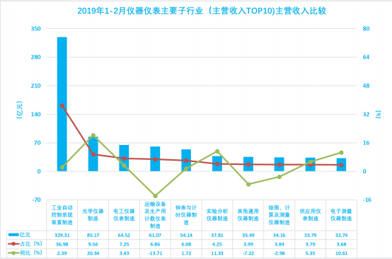 2019年2月經濟運行_2019年1 2月中國軟件行業經濟運行報告
