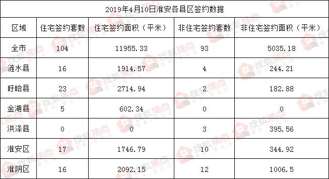 4月10日淮安住宅签约104套 面积11955.33平米