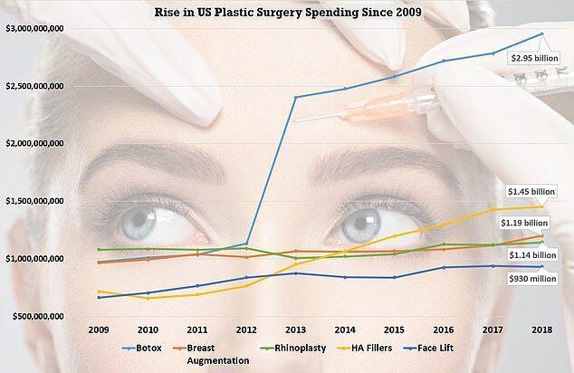 美国人整形美容年消费165亿美元 肉毒素注射最受欢迎