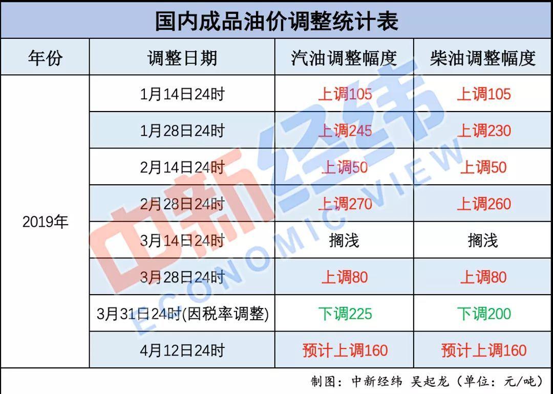 17日24时上调油价 天津92号汽油每升涨至7.65元
