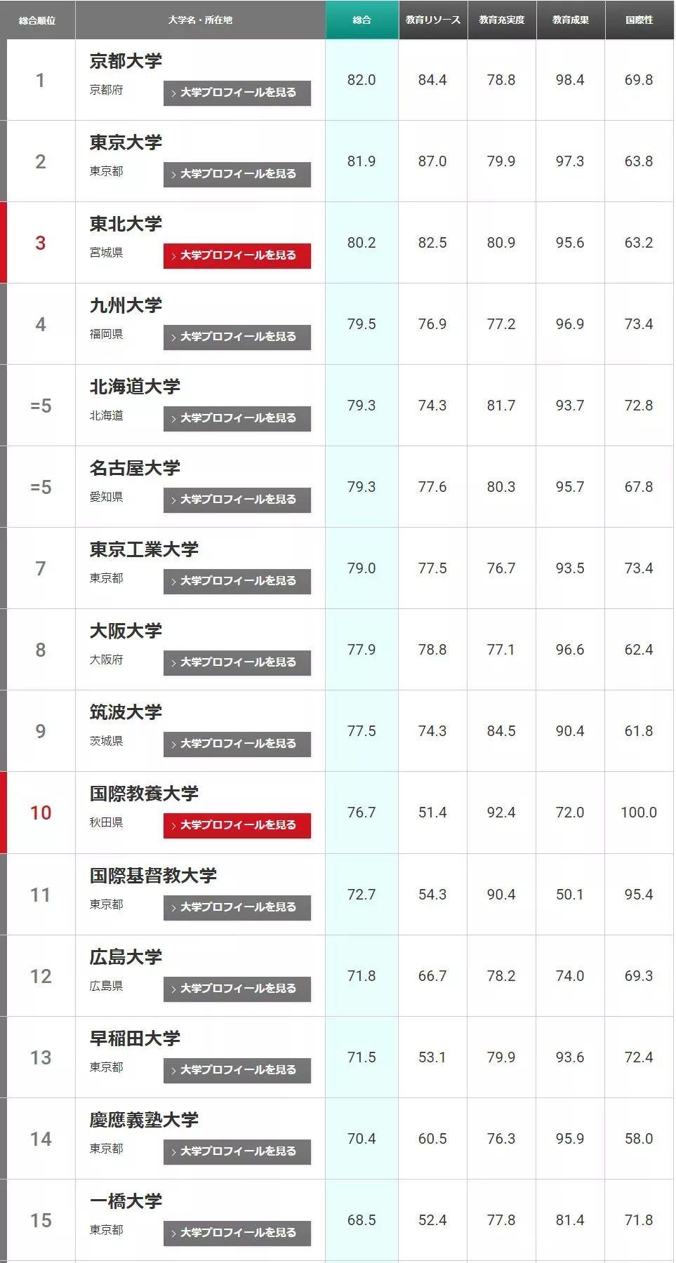 2019年日本大学排行_2019年日本大学排名