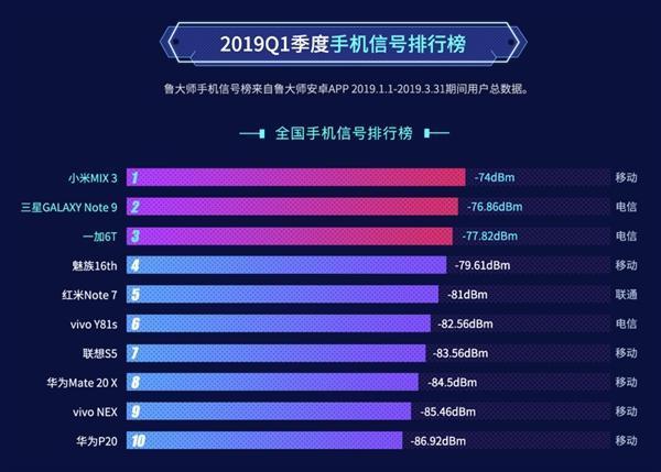 2019中国动o+排行榜_2019年中国手机排行榜:男性用户爱小米,女性用户选