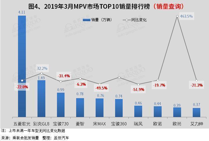 2019年微车销量排行_2019年3月微型车销量排行榜