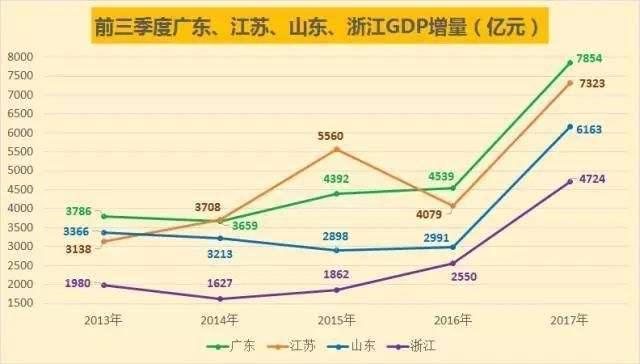 江苏省2017年度各市经济总量_江苏省地图各市分布图