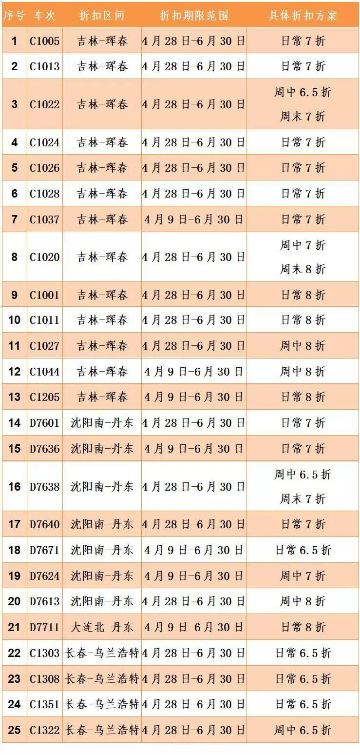 重磅 51元丹东坐动车到沈阳 沈铁25趟动车组列车实行票价打折