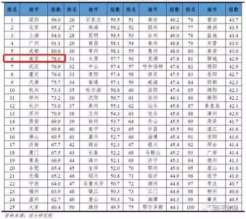 62年重庆GDP_内循环下,上半年GDP被重庆超越,广州一线城市地位还能保多久(3)
