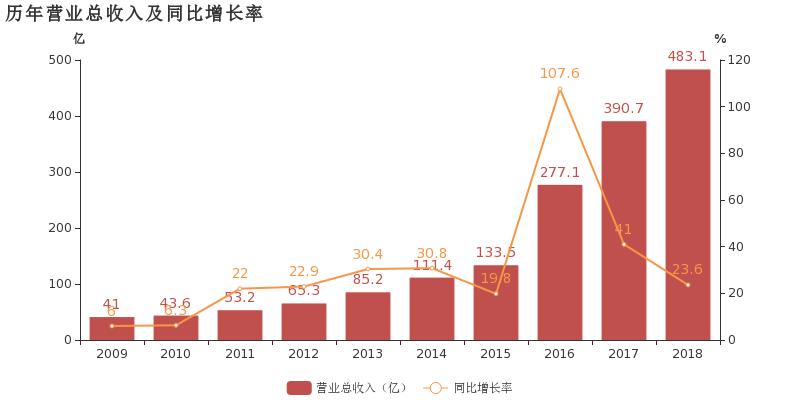 紫光2018年财报:营收483亿,净利润13亿,研发投入33亿 紫光展锐2018营收