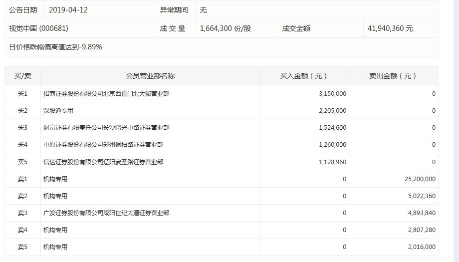 视觉中国封死跌停:4家机构集体抛售,深股通席位逆势买入