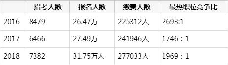 """2019浙江公务员考试:八成以上职位无需""""特殊身份""""!大专生可报"""