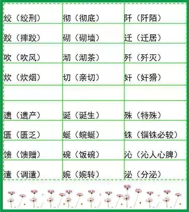 小学语文1~6年级500个形近字组词汇总18篇,语文考试90+不发愁!