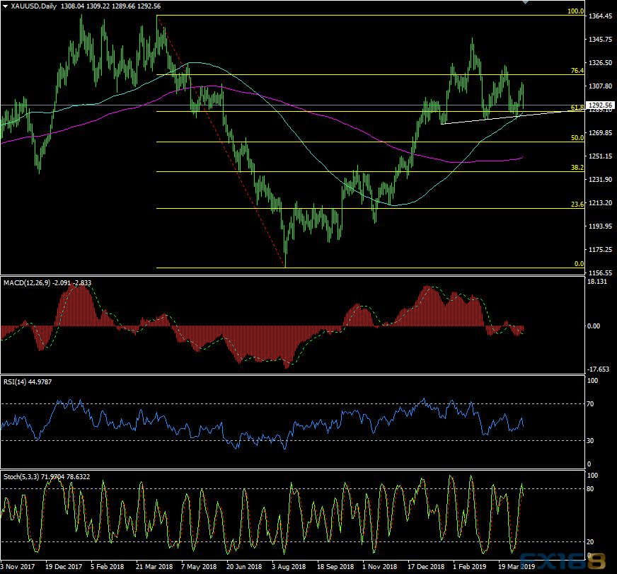 欧元、澳元、纽元和原油最新交易操作策略 金价还有大跌空间?