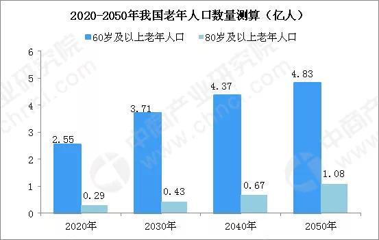 社科院:2035年养老金可能耗尽!老龄经济时代危与机会