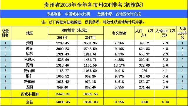 遵义市GDP占比贵州省GDP多少_贵州省遵义市图片