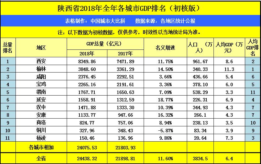 陕西人口总数_第七次人口普查后,陕西省各市人均GDP都有哪些变化