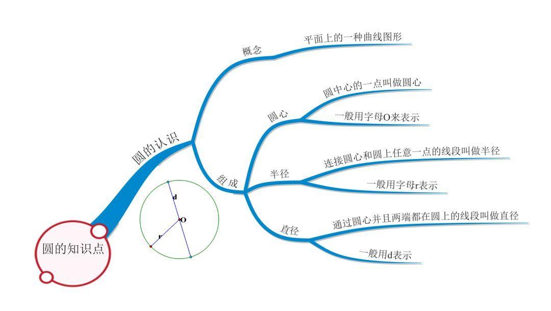借助思维导图,学习圆的知识和面积计算 圆心