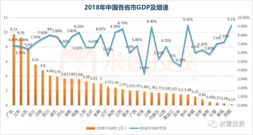 2019中国省份经济排行_中国各省份经济排名