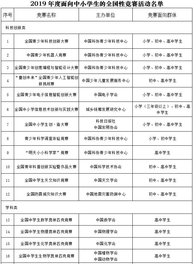 教育部严控面向中小学全国性竞赛:今年这29项竞