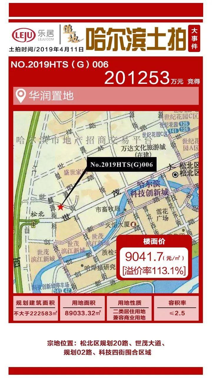 新地王诞生!华润松北再拿地,楼面价9042元/㎡,周边楼盘房价涨了吗?