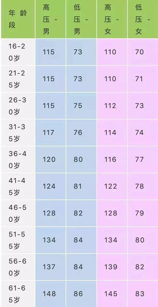【收藏】各年龄段血压、血糖、血脂、尿酸对照表,人人一份!