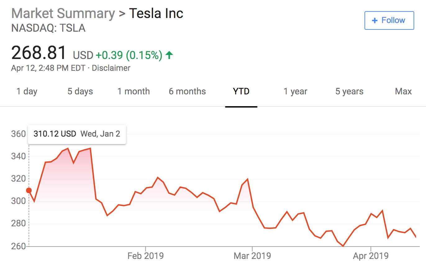 绿光资本创始人抨击特斯拉:车都快散架啦!