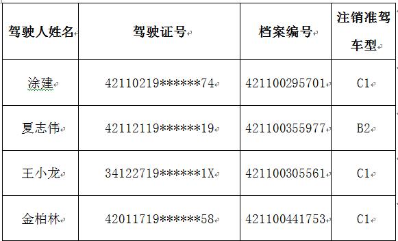 黄冈多少人口_黄冈人口最多的5个县区 第1是麻城,武穴排第几
