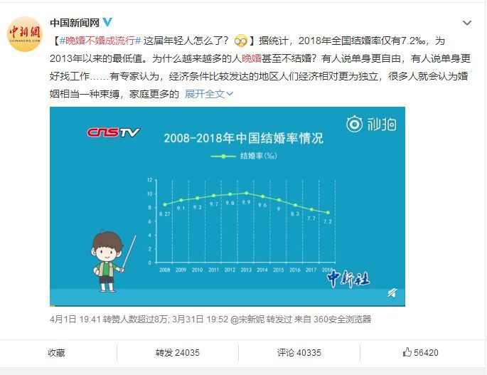 BBC:如何看待2018年中国结婚率创新低