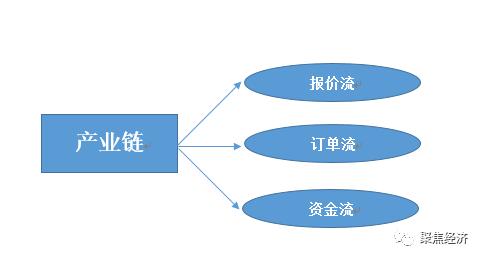 外汇开户流程-详解外汇保证金市场产业链