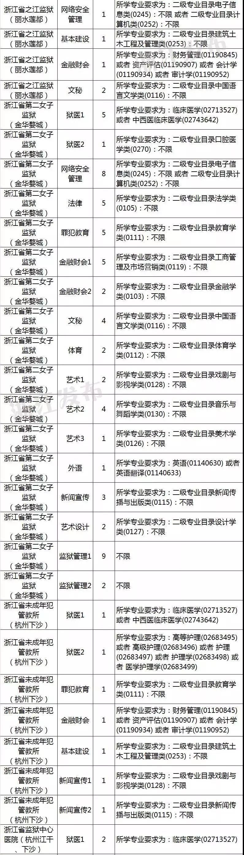 浙江省公务员录用网_2019浙江省属监狱系统公务员考录丨内附职位表_gov
