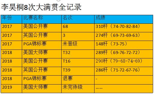 李昊桐与伍兹同组不怯场,8次出战大满贯屡有斩获