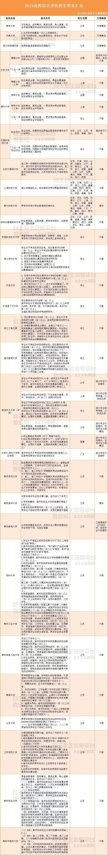南京大学、东南大学等近30所综合评价高校要求汇总,省二、省三任性挑选大批高校