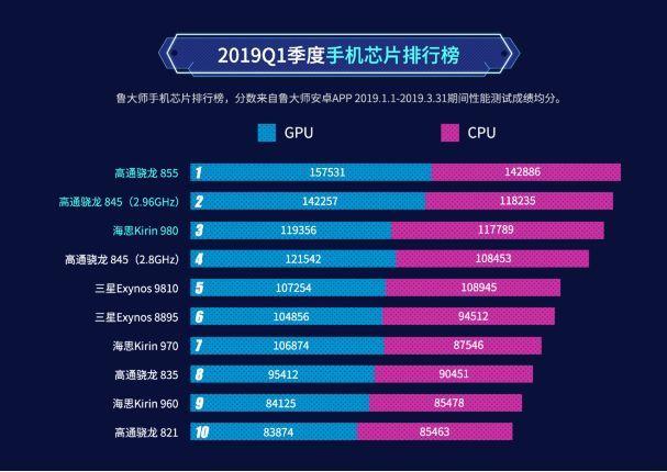cpu评分排行_分享一家查CPU评分排名的专业网站