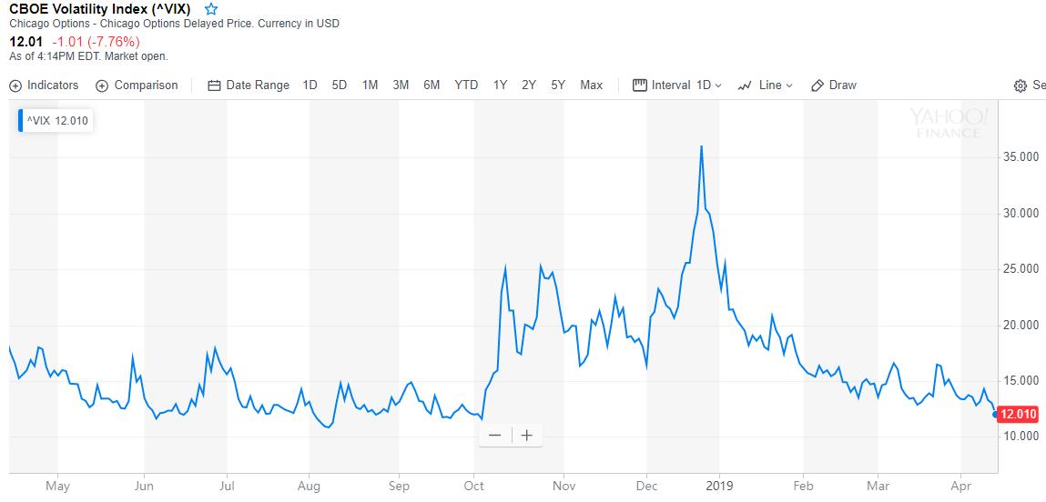 """""""恐慌指数""""跌至半年新低 美股即将向上突破?"""