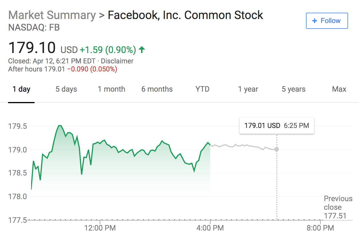 """""""多事之秋""""的一年 Facebook CEO 扎克伯格薪酬翻一倍多"""