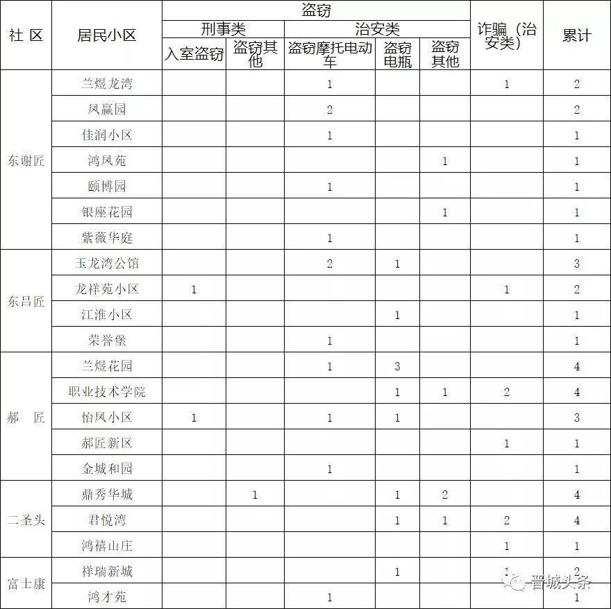 【焦点】案发数据公布! 涉及晋城49个小区!