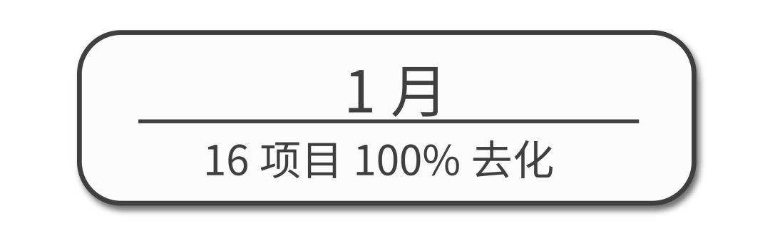"""成都买房2019第一季度报告:地王亮相部分楼盘""""悄然去化""""……"""