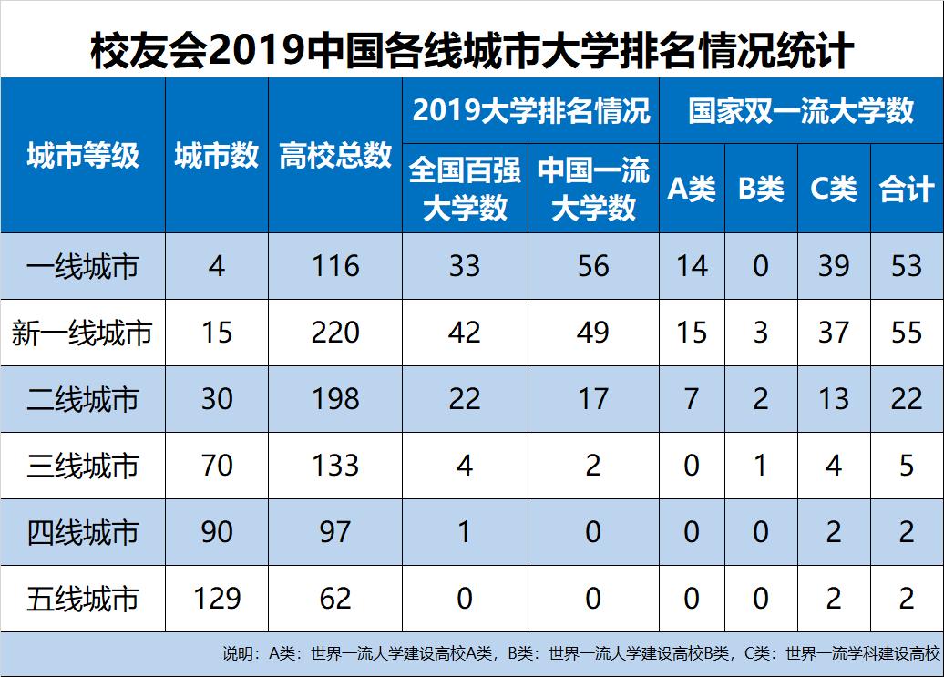 2019中国各线城市最好大学排名20强,北大浙大问鼎第1