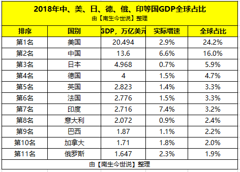 中日两国经济总量_中美两国经济关系图片