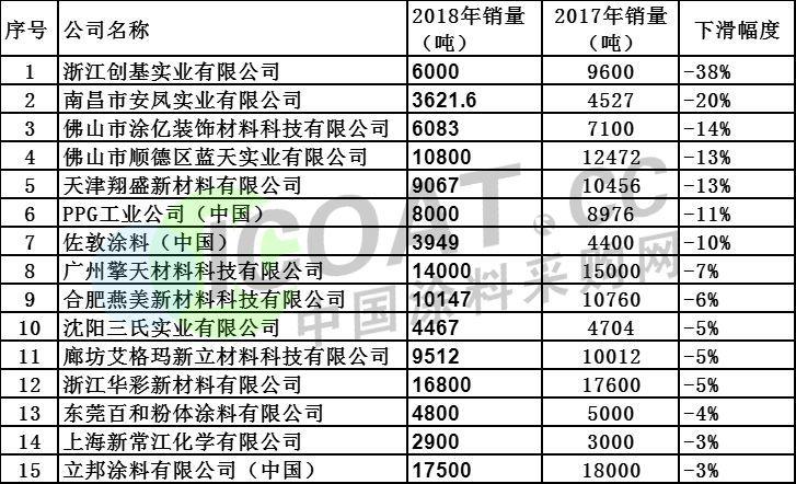 2018涂料销售排行_广州装修公司2015年最常用油漆十大排行榜 带图