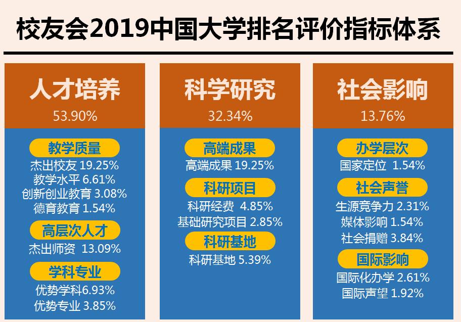 校友会2019中国一线城市最好大学排名,北京大学第一