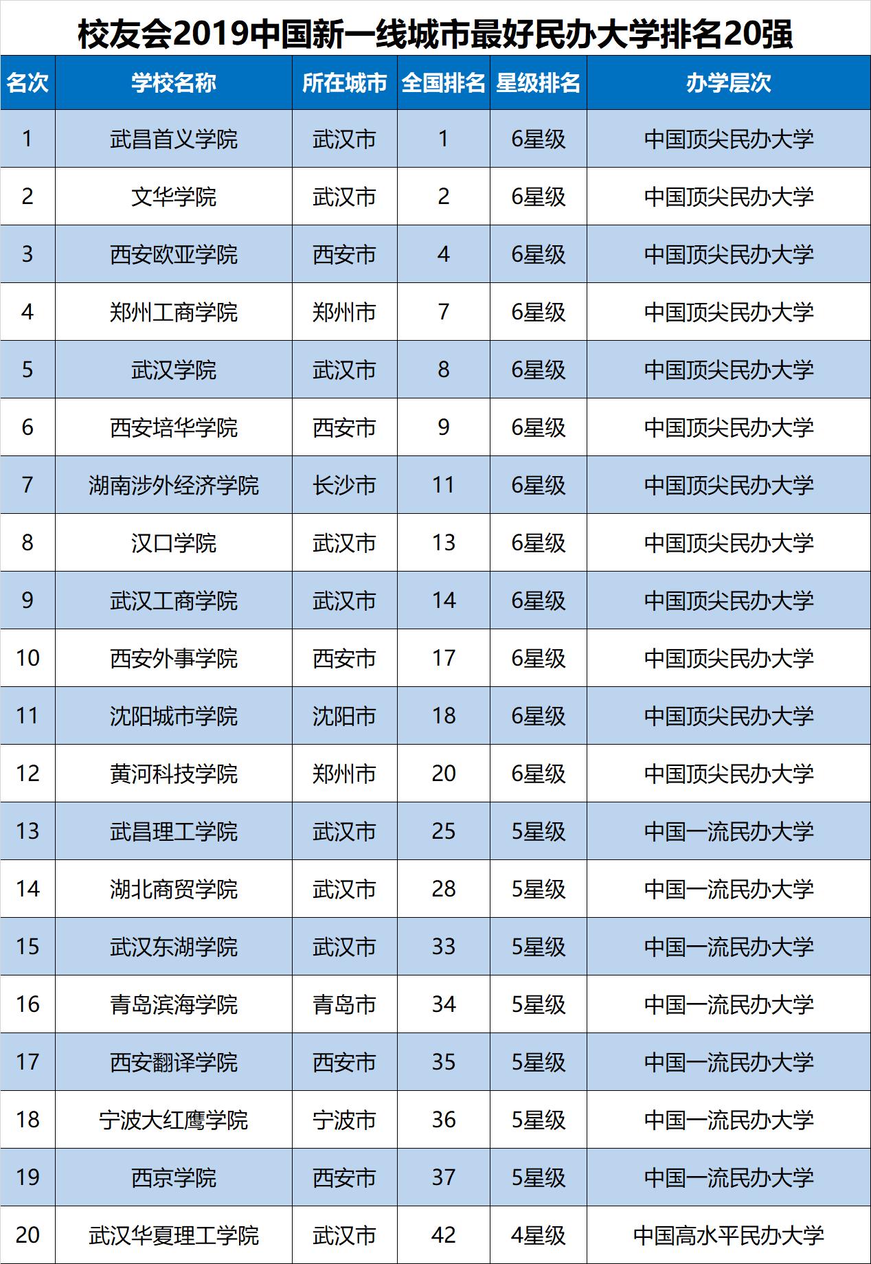 2019年民办大学排行_我校雄踞2019中国独立学院排行榜榜首