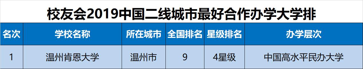 校友会2019中国二线城市最好大学排名,吉林大学第一