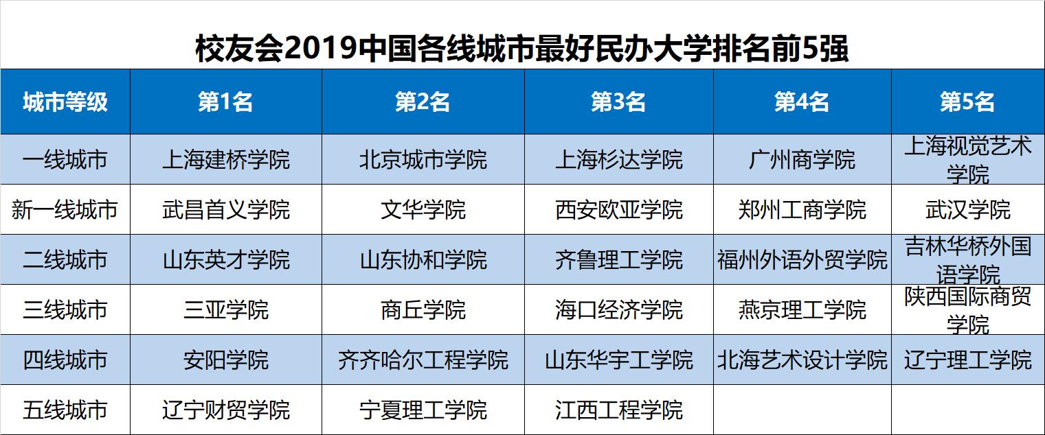 校友会2019中国各线城市最好民办大学排名,新一线城市百强高校最多