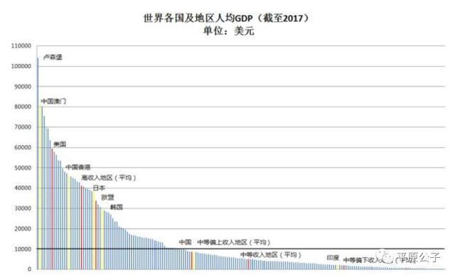 新疆人均gdp2021美元_人民币升值预计2021年中国人均GDP将达到1.25万美元