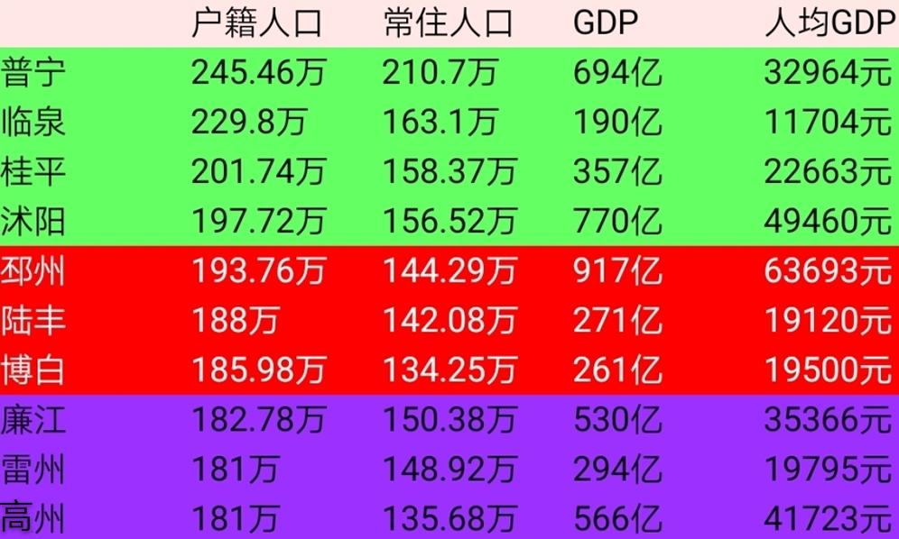 陆丰gdp_陆丰的经济(2)