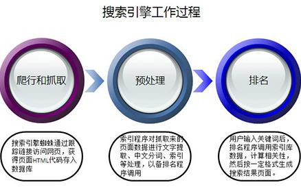 软文推广与SEO单页优化上海世博会第几届-第1张图片-爱站屋博客