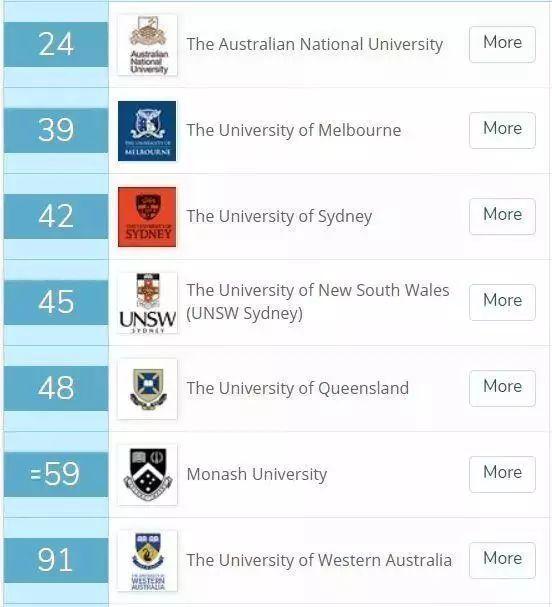 2019年各大动o+排行榜_2019澳洲大学排名大全 选校 定offer看这一篇就够了
